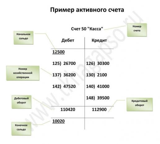 Пример активного счета