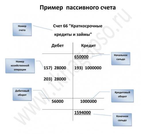 Пример пассивного счета