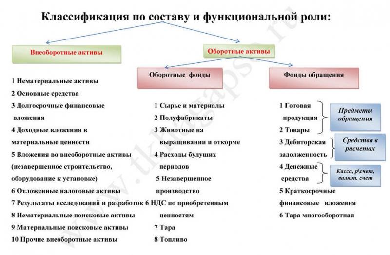 Классификация по составу и функциональной роли