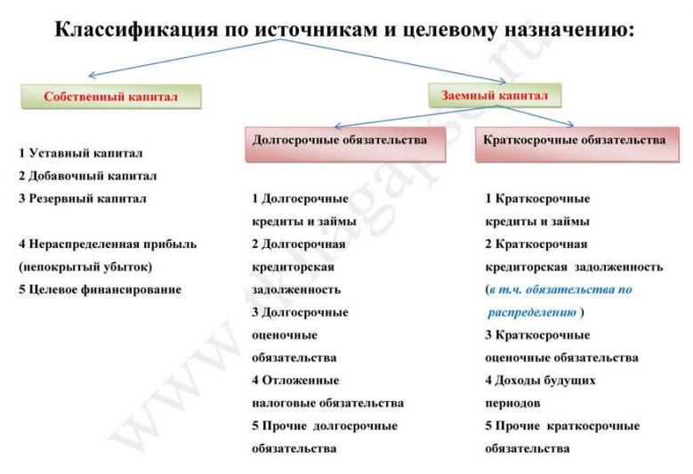 Классификация по источникам и целевому назначению